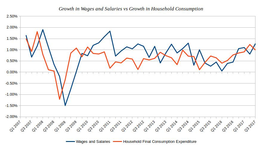 Growth in Wages and Salaries vs Growth in Household Consumption