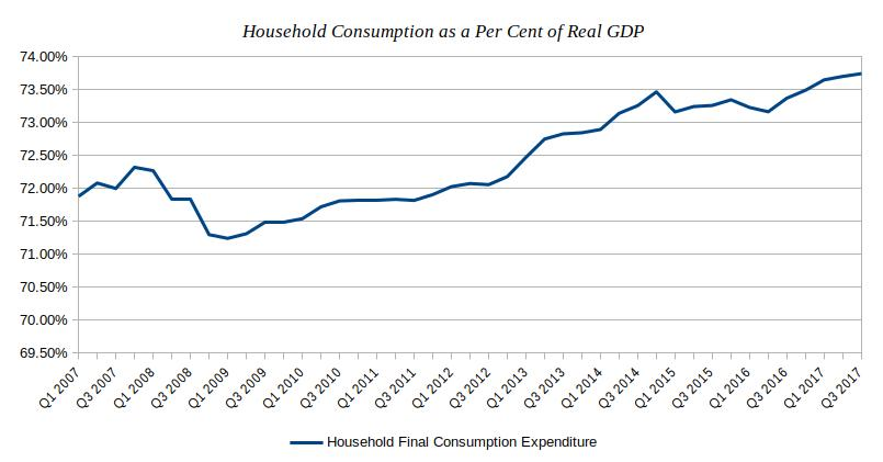 Household Consumption as a Per Cent of GDP