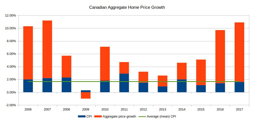 Canadian Aggregate Home Price Growth