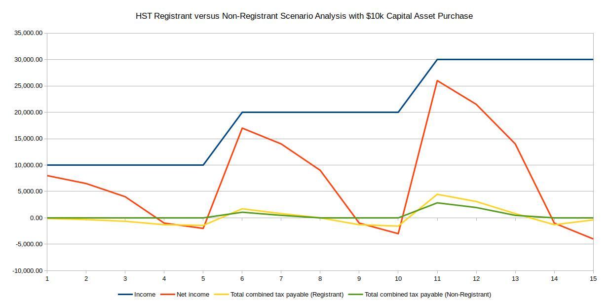 HST Registrant versus Non-Registrant Scenario Analysis with 10k Capital Asset Purchase