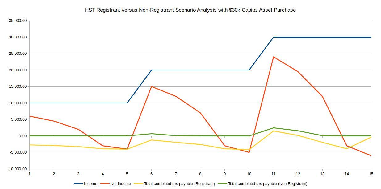 HST Registrant versus Non-Registrant Scenario Analysis with 30k Capital Asset Purchase