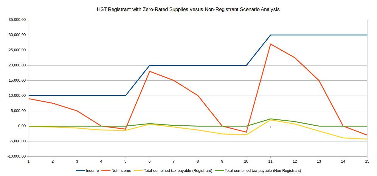 HST Registrant with Zero-Rated Supplies versus Non-Registrant Scenario Analysis