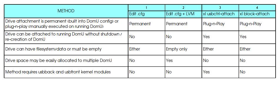 Xen USB attach method comparison