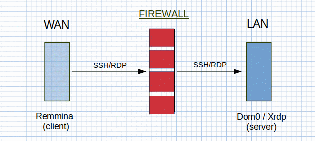 Remmina client to Xrdp server connection through firewall router